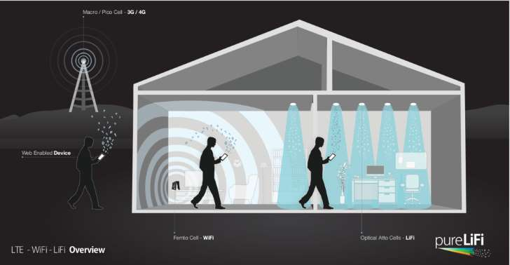 Li-Fi Probably Won't Be The New Wi-Fi For Most People